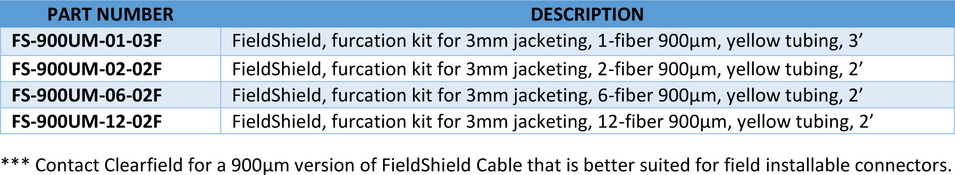 FieldShield Frequently Asked Questions