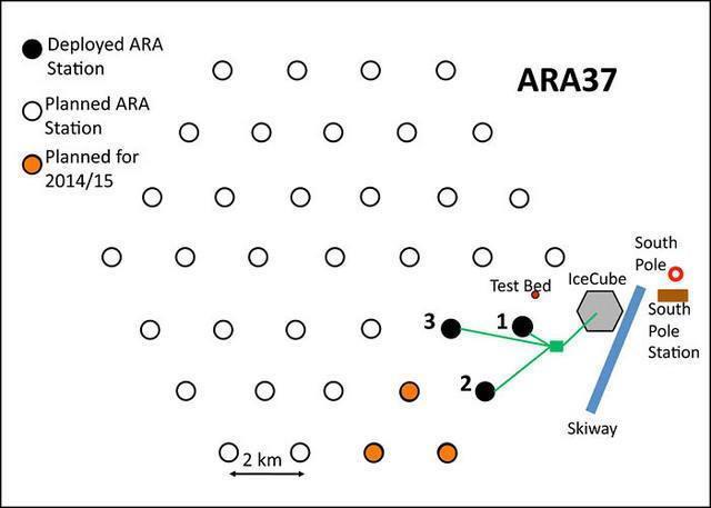 ARA project graphic