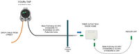 Diagram of YOURx-TAP Fiber Home Deployment Kit