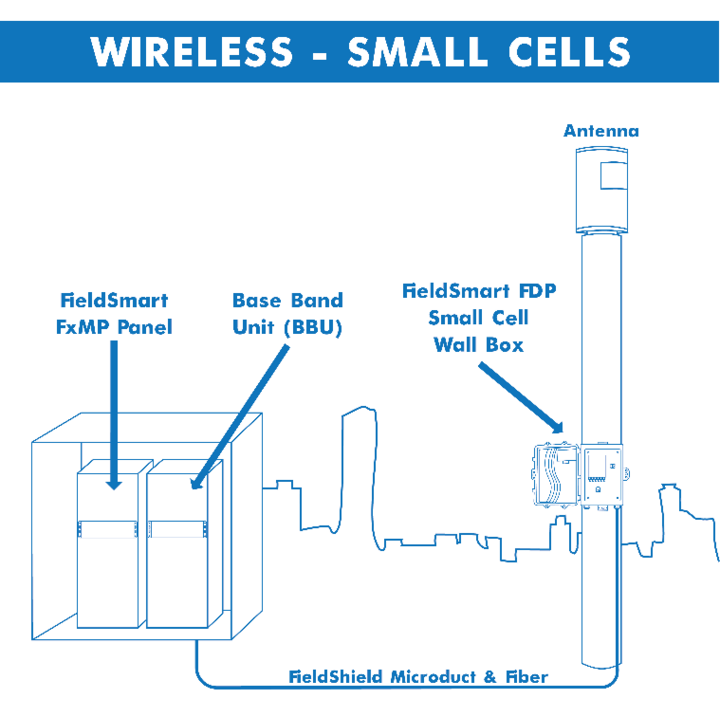 Wireless - Small Cells